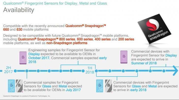 Qualcomm brings in-screen Fingerprint Sensing